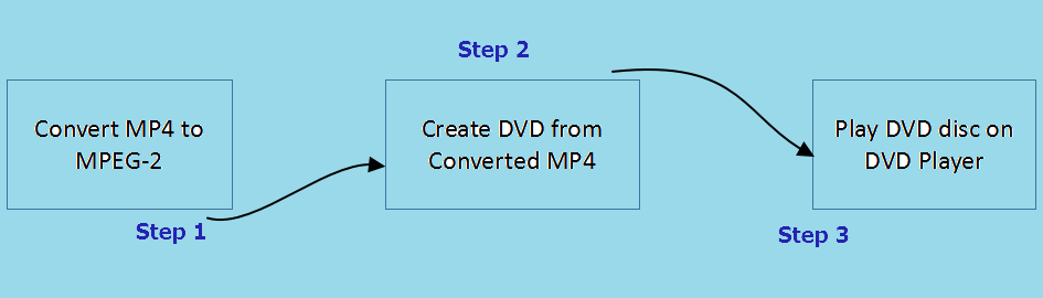 mp4 to dvd player